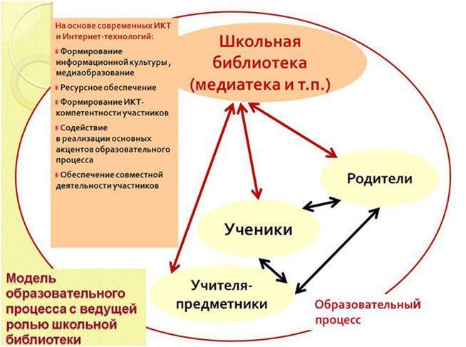 схема работы шб