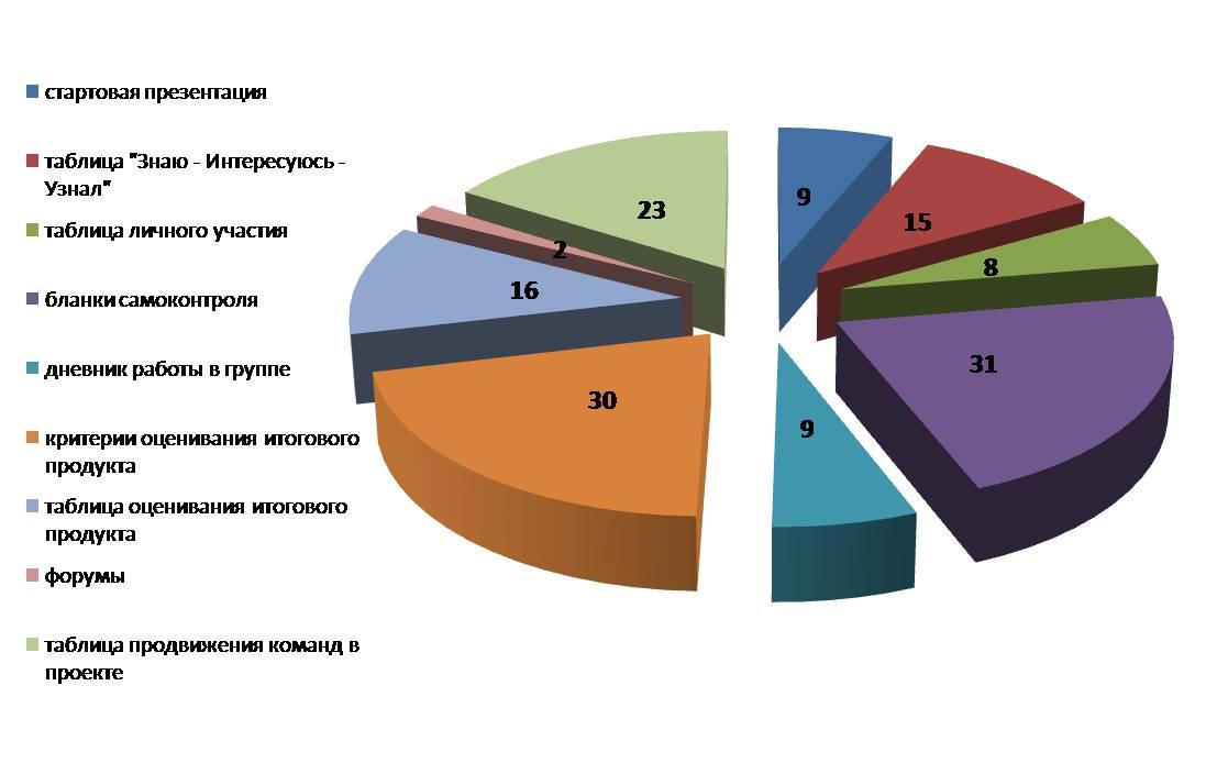 диаграмма оценивания детьми