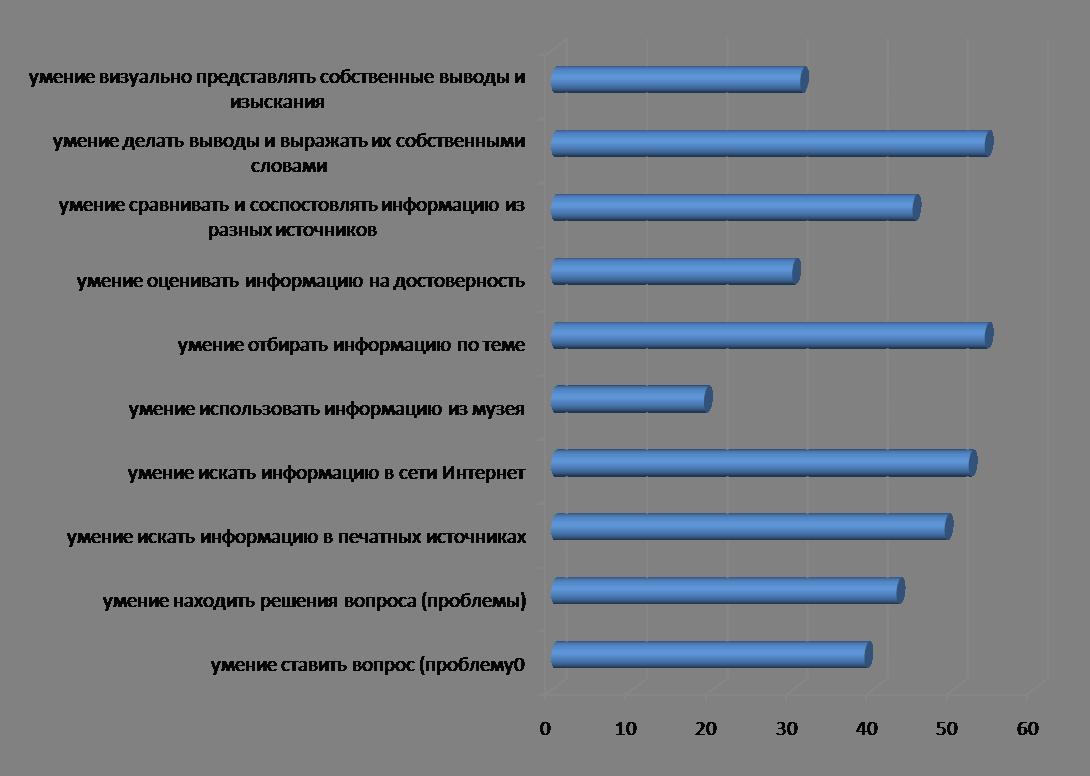диаграмма информационных навыков