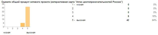 Сетевой город коми республика - 5