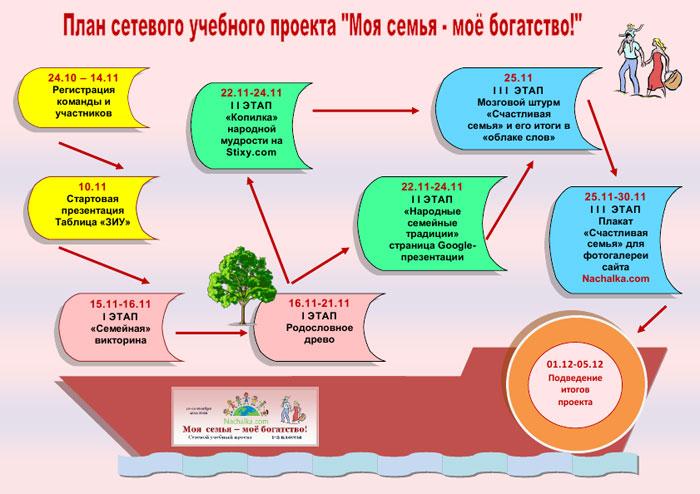 Проект по русскому языку 3 Класс