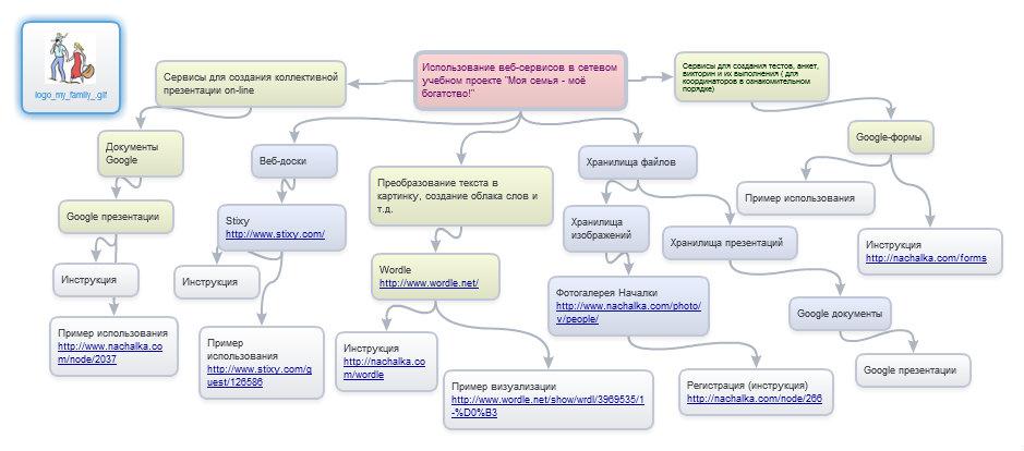веб-сервисы проекта